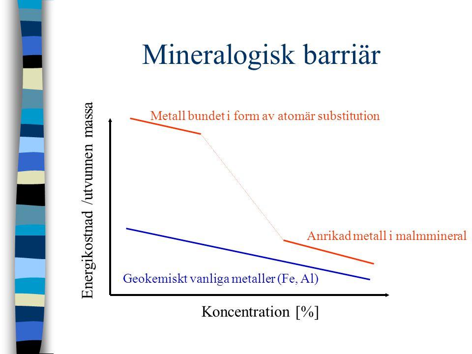 Mineralogisk barriär Energikostnad /utvunnen massa Koncentration [%]